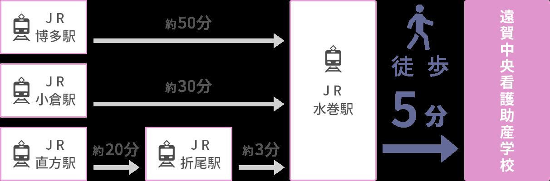 遠賀中央看護助産学校までのアクセス